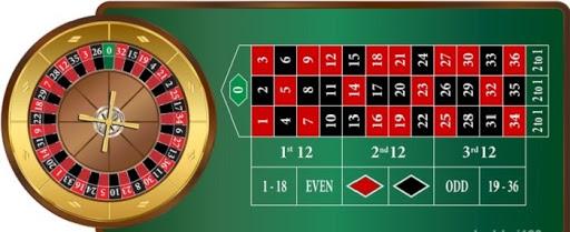 Quy tắc chơi game bài Roulette khá đơn giản
